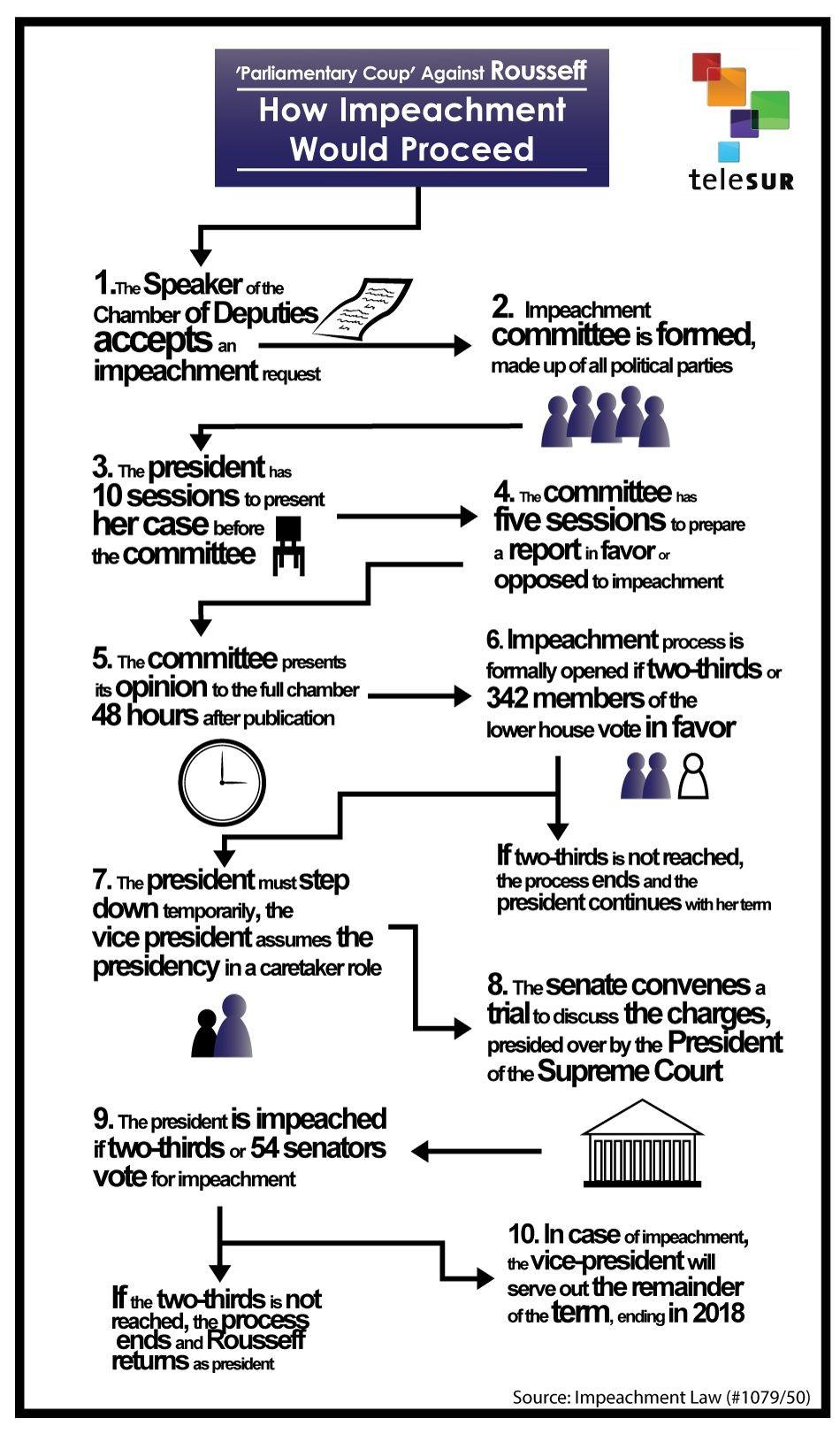 impeachment procedure